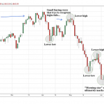 Buy Signals