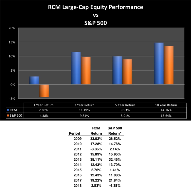 RCM Large-Cap Equity Performance vs S&P 500