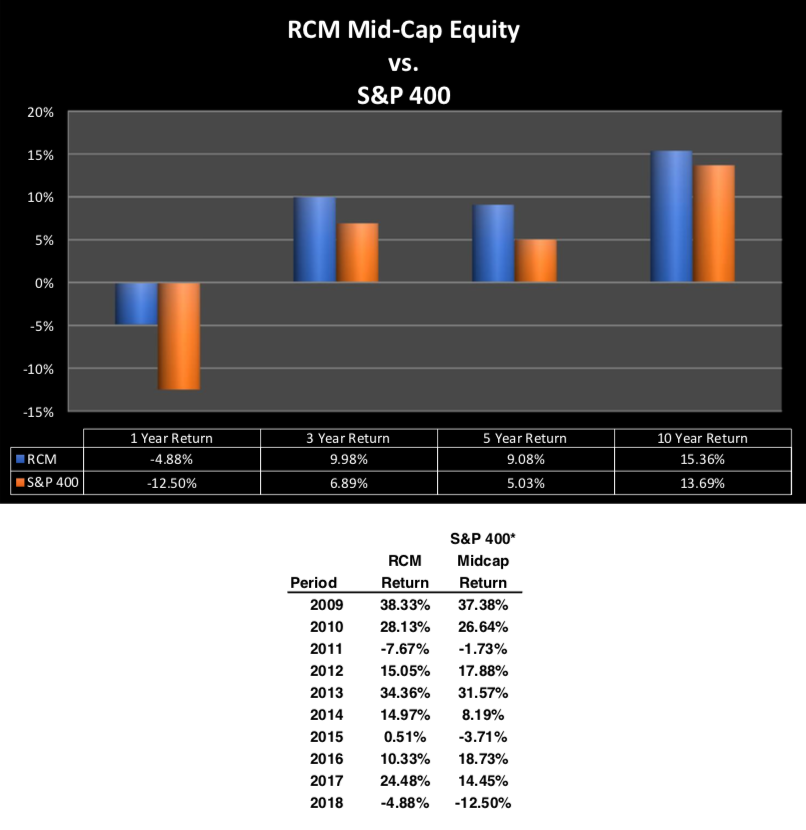 RCM Mid-Cap Equity vs. S&P 400