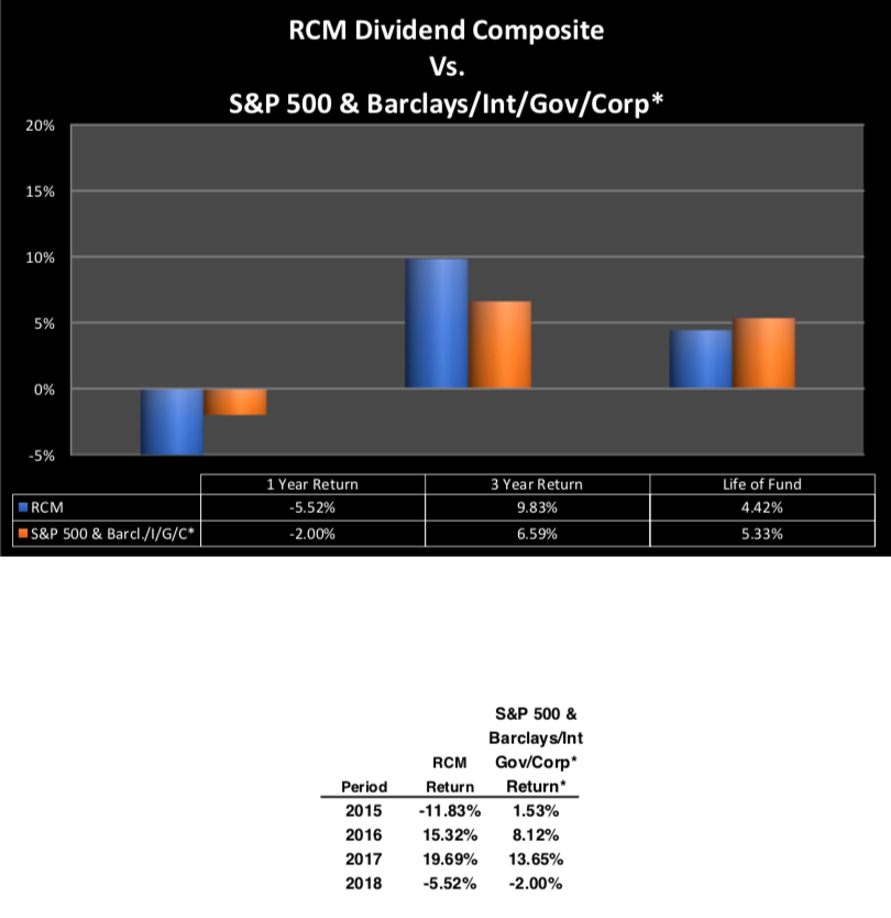 RCM Dividend Composite Vs. S&P 500 & Barclays/Int/Gov/Corp*